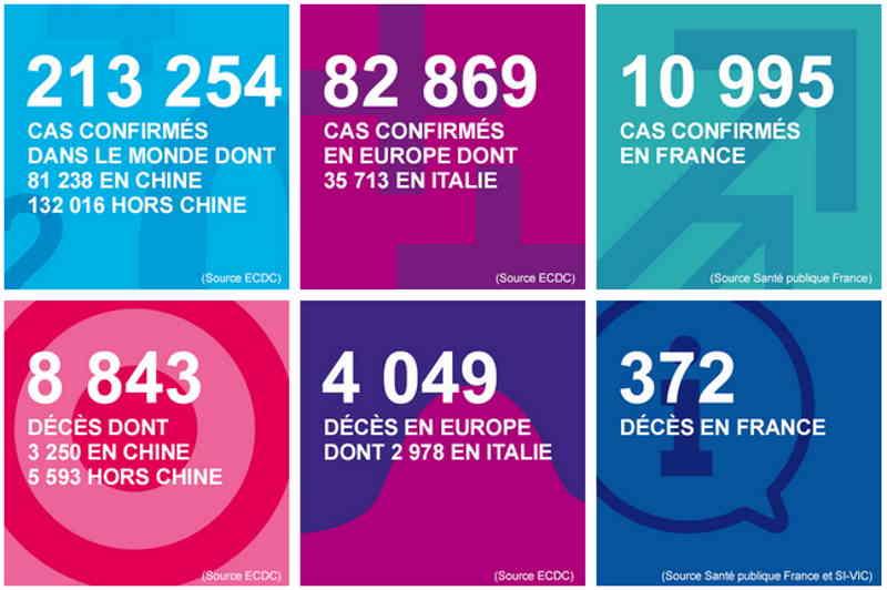 Situation dans le monde en quelques chiffres extrait du site SANTE PUBLIQUE FRANCE